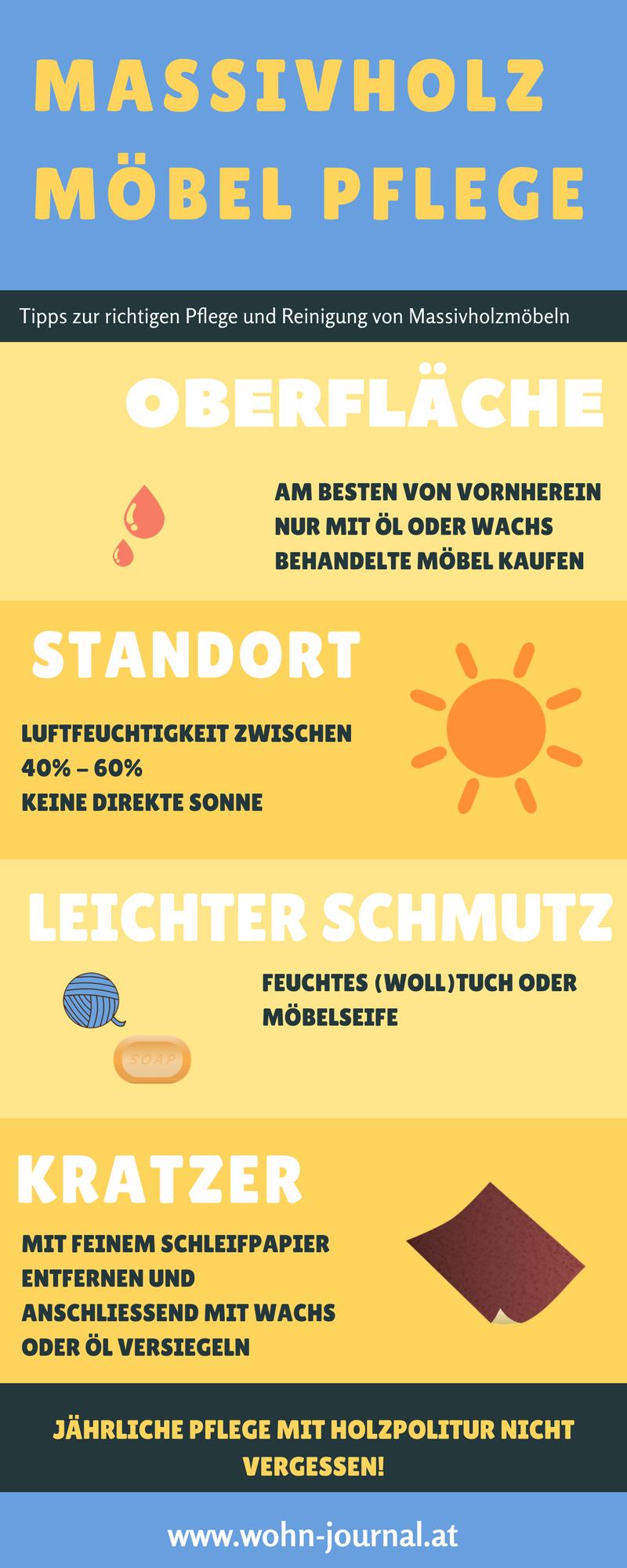 Massivholz Möbel Pflege Infografik