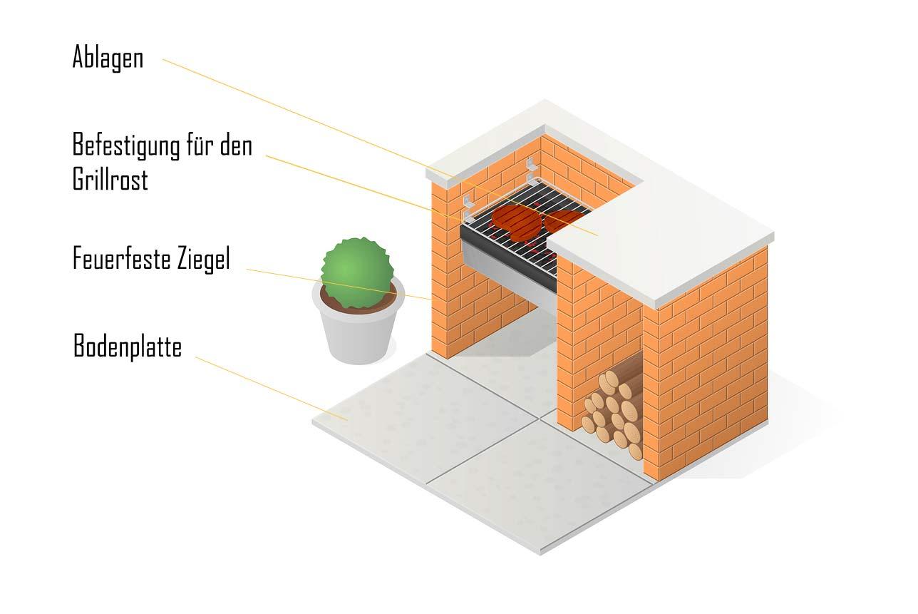 den grill selbst bauen der weg zum eigenen steingrill wohn journal. Black Bedroom Furniture Sets. Home Design Ideas
