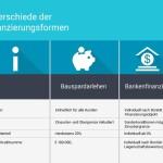 Baufinanzierung über Bausparvertrag in Österreich
