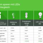 Strom sparen mit LED Lampen anstatt Glühbirnen