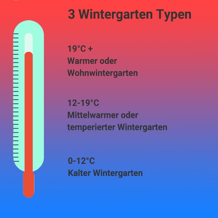 wintergarten-temperatur-typen
